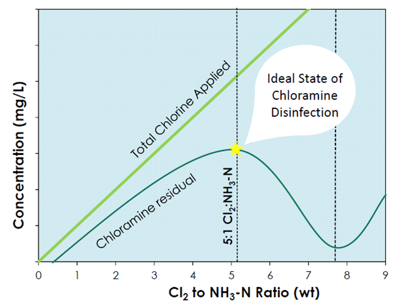 Graph showing the ideal state of chloramine disinfection.